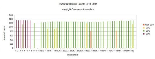 IW Region Counts 2011-2014