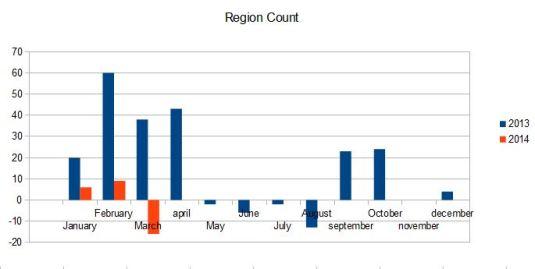 region count 2013